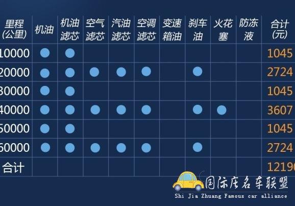 宝马2系保养表